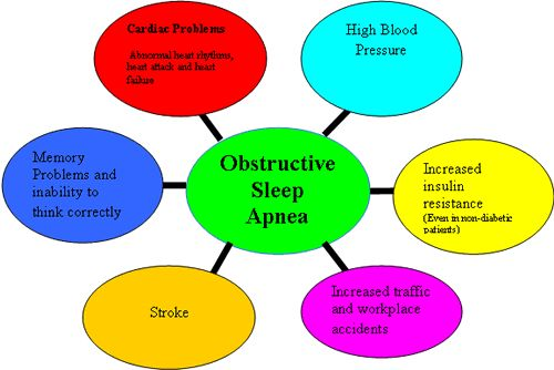 Sleep apnea can have other serious health consequences