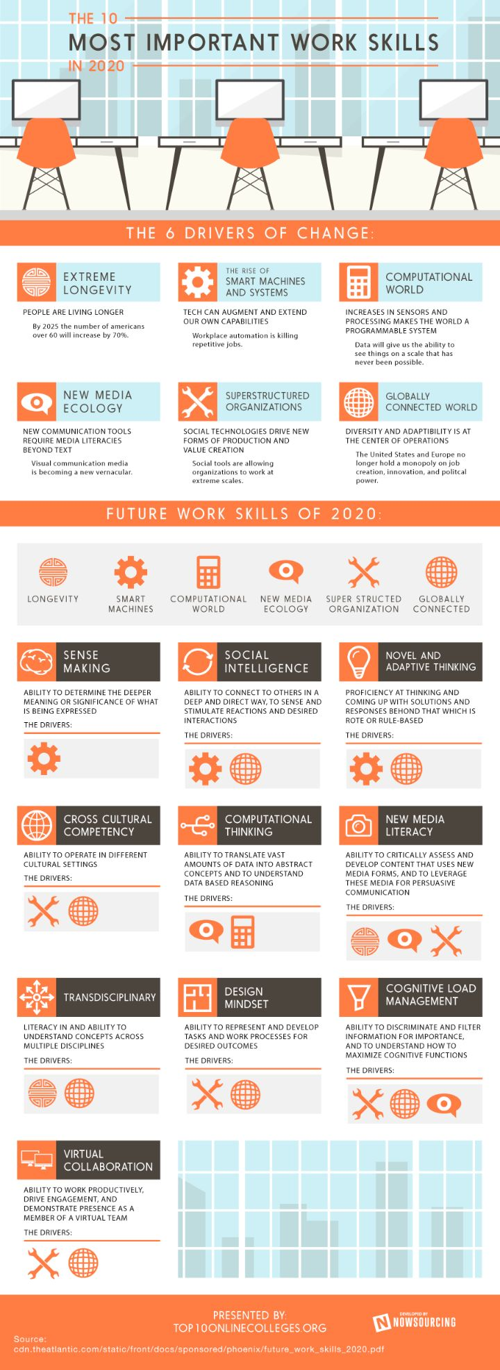 important-business-skills for Working in the a VUCA-World.