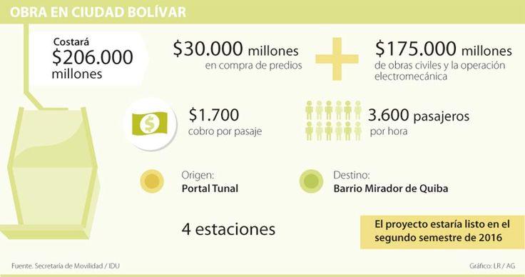 Cierre de licitación del metrocable de Bogotá será a finales de diciembre