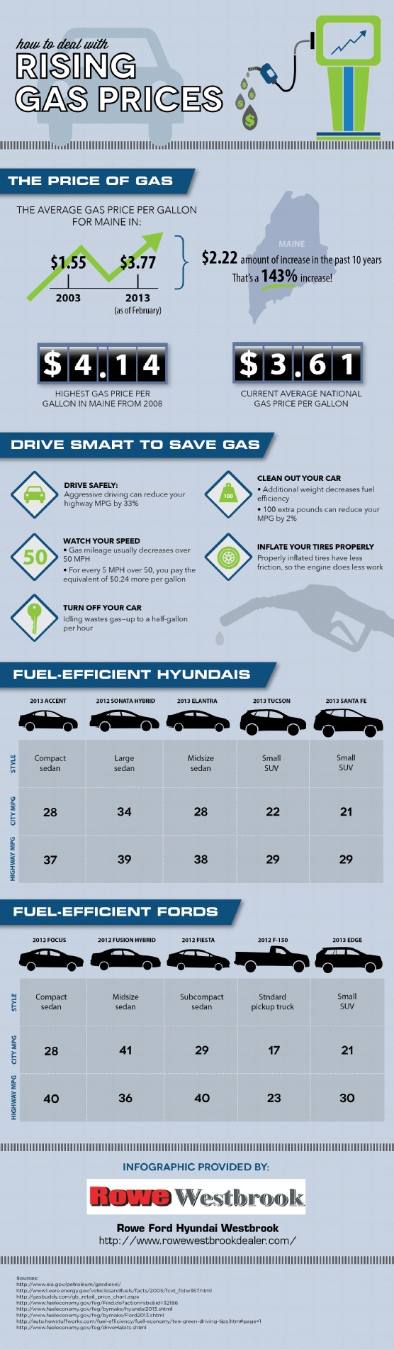Idling the car may seem like a good idea, but this habit wastes gas. If you want to learn how to save gas, spend less, and find a fuel-efficient car, take a look at this Ford and Hyundai infographic. Source: http://www.rowewestbrookdealer.com/665475/2013/03/18/how-to-deal-with-rising-gas-prices-infographic.html