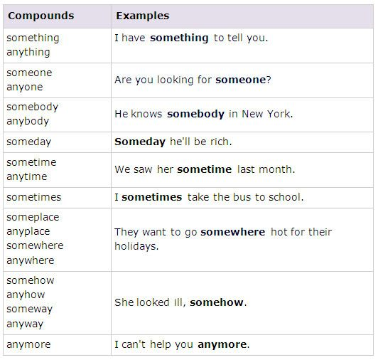 Compounds with SOME, ANY, NO, EVERY - learn English,grammar