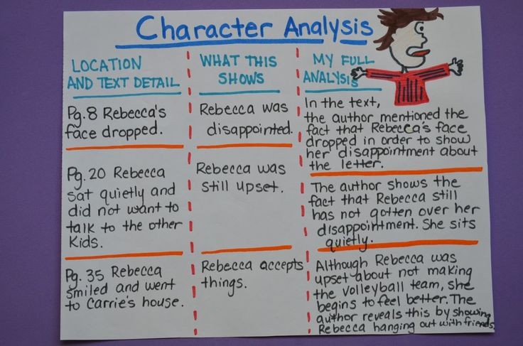 What is a character analysis essay