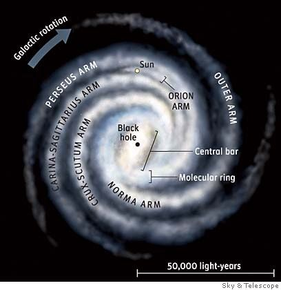 ❧ Anatomy of the Milky Way Galaxy (our Sun @ 12