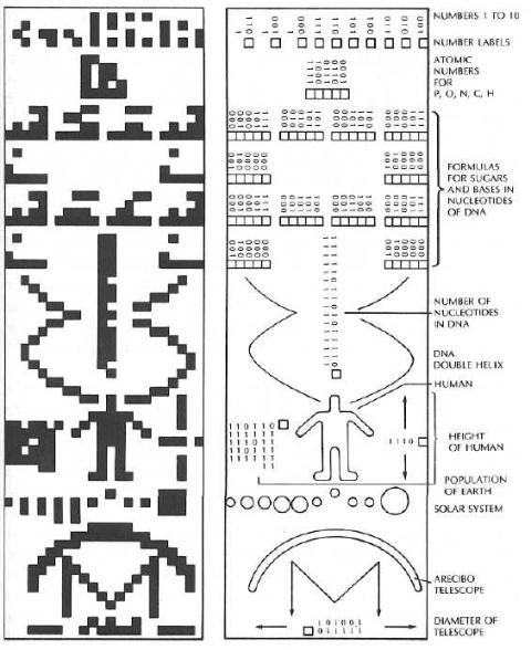 Arecibo Message: a radio signal sent by humans to outer space with the intent of communicating with aliens.