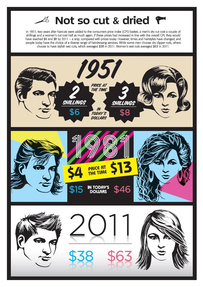 Not so cut and dried: 60 years of tracking haircut prices in the CPI. Published April 2012.