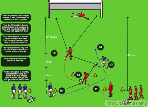Set Up    6 to 8 players 2 lines Set up Cones as shown 2 piles of balls per line    Overview   Blue player makes a pass to Red Player, followed by an overlapping run behind Red.  Red makes a pass to...
