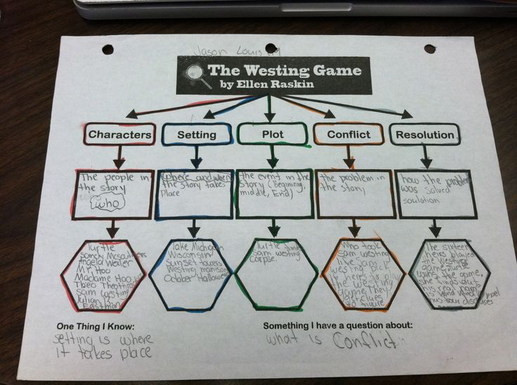 Top-down Web, The Westing Game