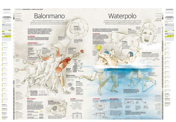 Balonmano & Waterpolo #infografia