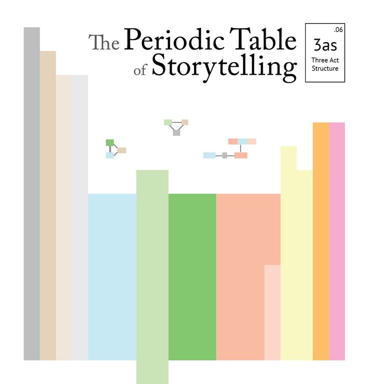 Periodic table of storytelling. This is a clever way to look at the different tropes in writing