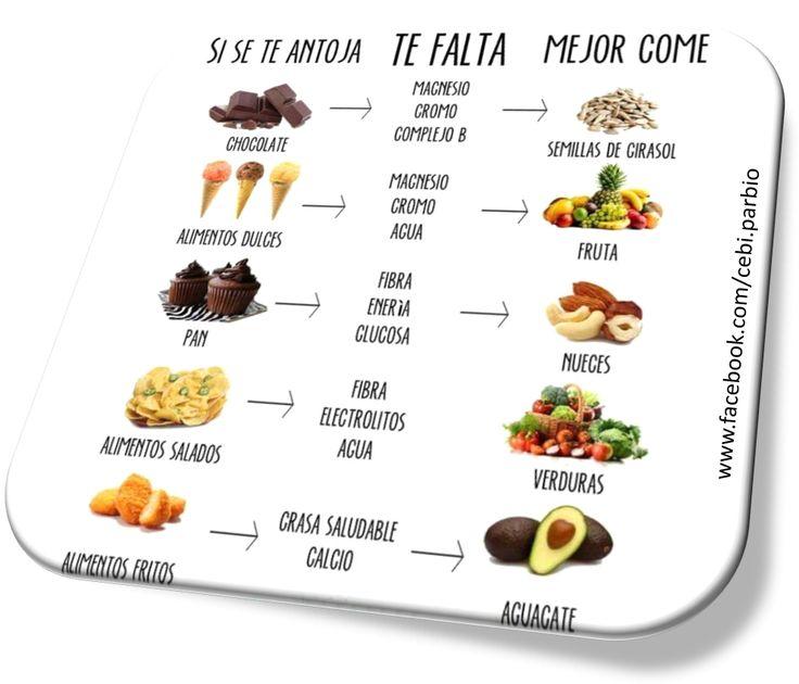 #Antojo #Alimento #Saludable