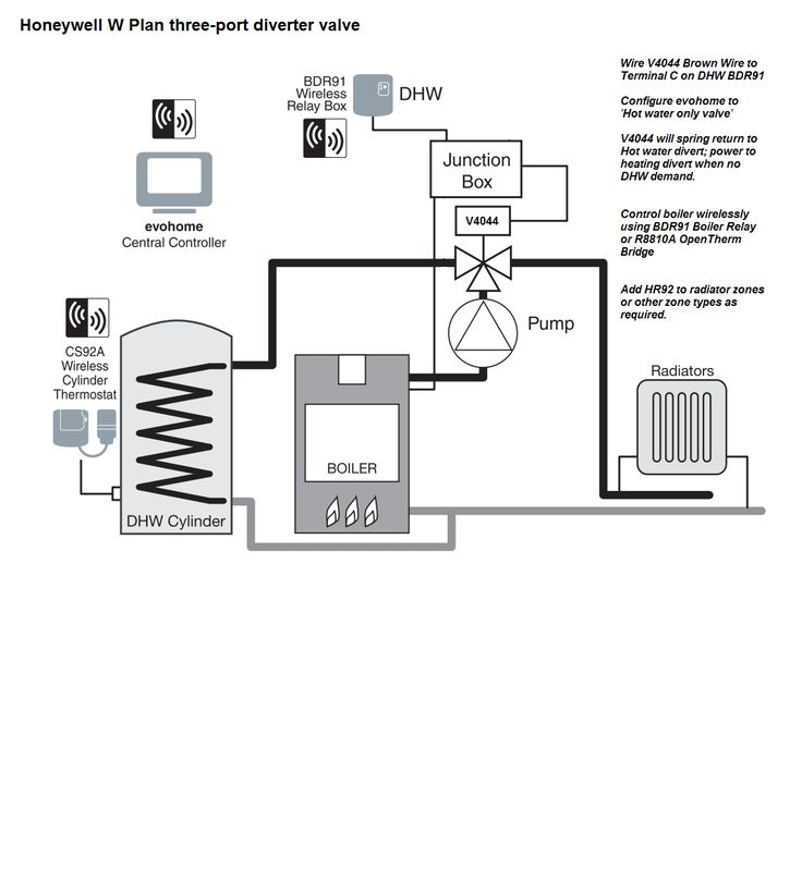 Schematic For W Plan Hot Water Priority With Honeywell Evohome