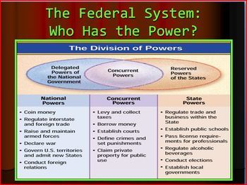 federalism united states constitution and civics Bill of rights: the first ten amendments to the united states constitution   federalism: system under which a national government as well as regional.