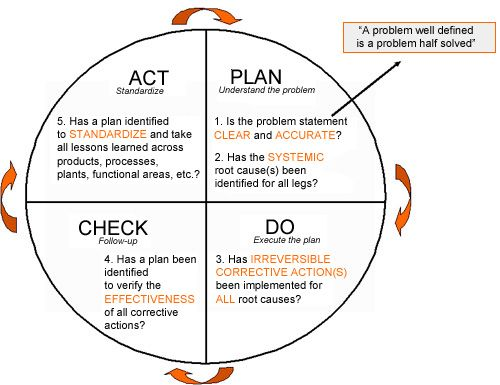 Performance Improvement Plan Definition Simple 277 Best Starting A Business Images On Pinterest  Starting A .