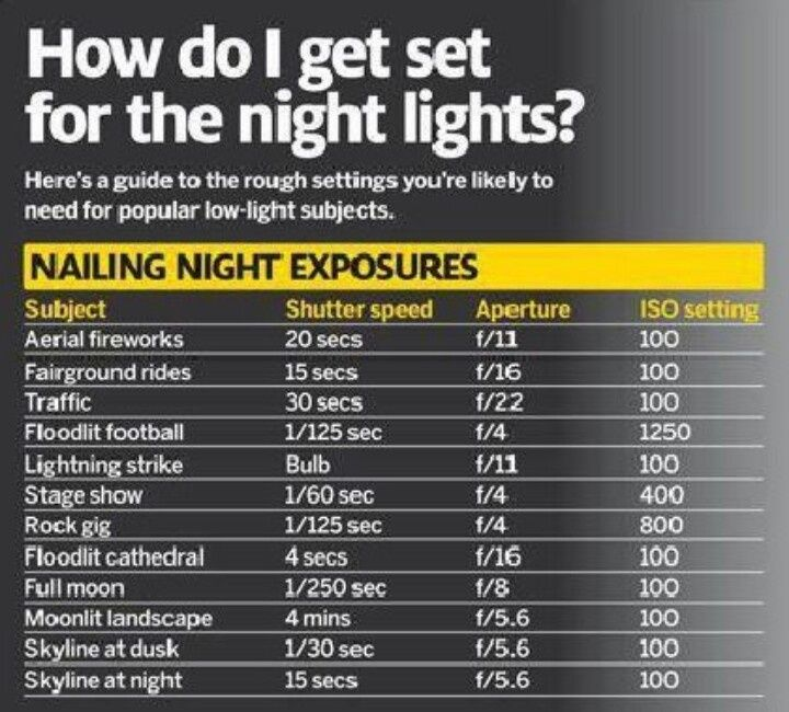 nikon tutorials night photography | Settings for night photography