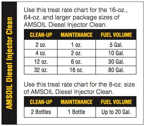 AMSOIL Diesel Injector Clean dosage chart
