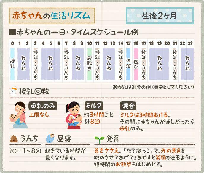 赤ちゃんの生活リズム表を作ろう タイムスケジュール例 赤ちゃん教育 赤ちゃんミルク 赤ちゃん 睡眠