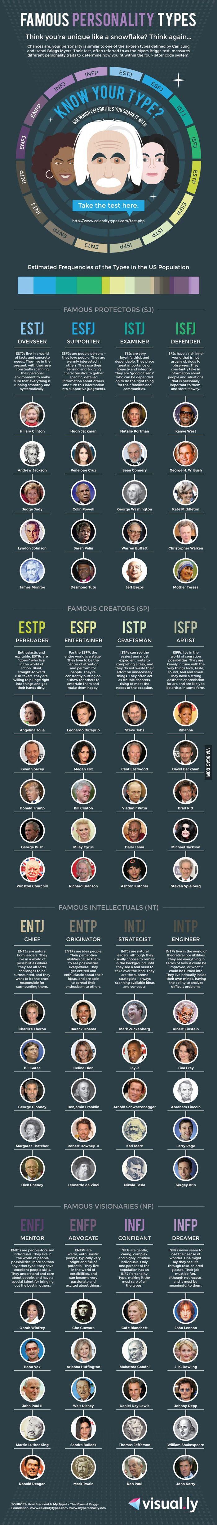 ENFP of the population; Che Guevara,Arianna Huffington, Walt Disney, Sandra Bullock, Mark Twain.