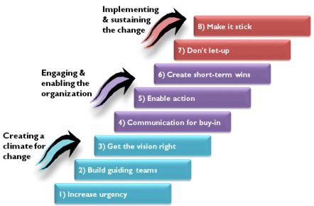 Mario's Personality Guide Etiquette: Dr. John Kotter's 8 Steps for Leading Change