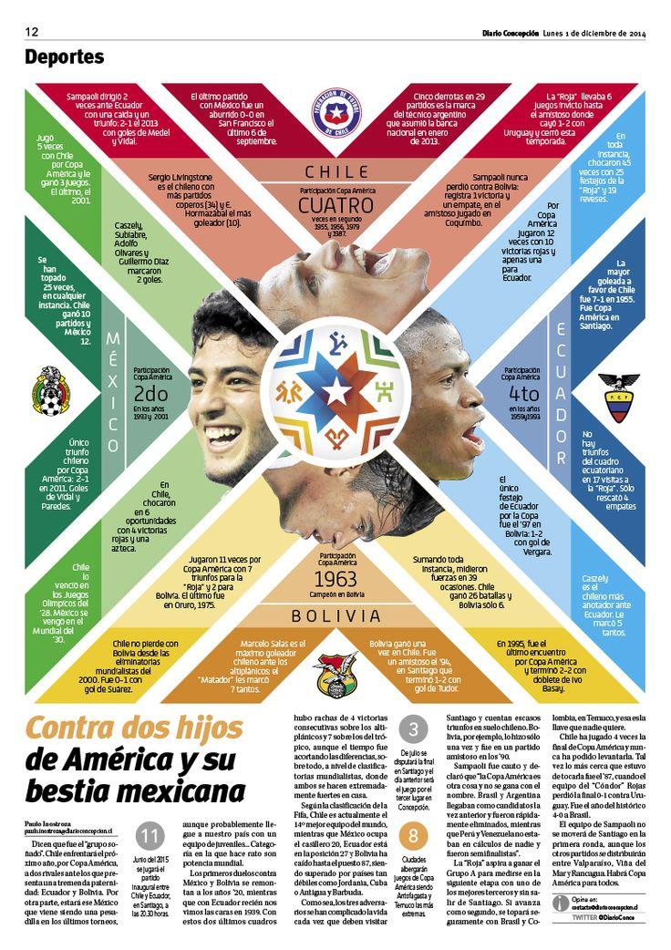 Grupo Copa America