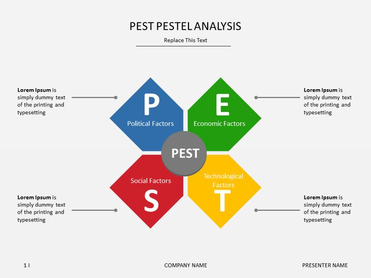 30 best Strategy images on Pinterest Binder, Career and Critical - pest analysis