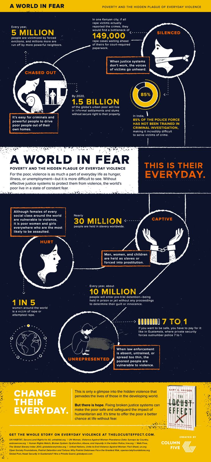 """Infographic via IJM. """"Without an end to the violence that plagues so many in slums, labor camps, brothels, villages, and neighborhoods, our work to end extreme poverty, stop senseless disease among children, and create sustainable economic solutions could erode and even altogether unravel."""" –Stephan Bauman, President & CEO of World Relief"""