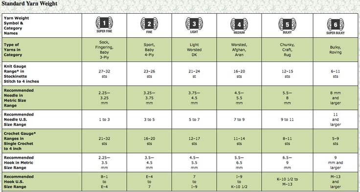 Knitting Stitches Per Inch Needle Size : A fabulous chart of Standard Yarn Weights! It shows a yarns ga...