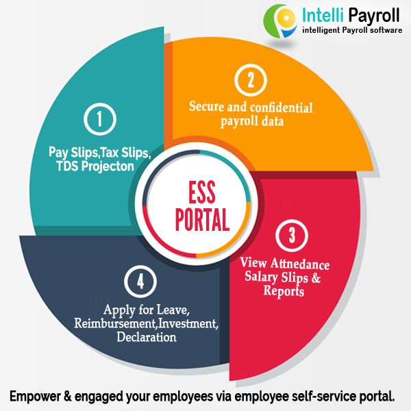 Employee Self-service portal (ESS) software allows employees to
