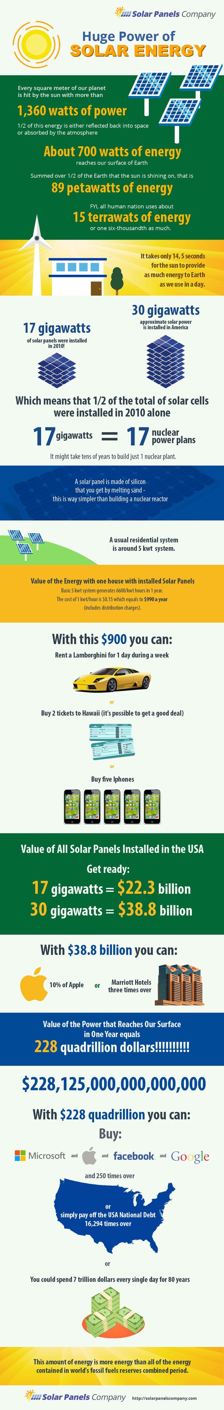 Huge Power of Solar Energy #Infographic #Energy #SolarEnergy