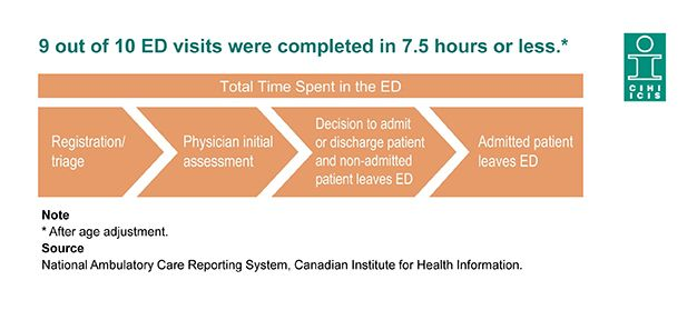 9 out of 10 ED visits were completed in 7.5 hours or less.