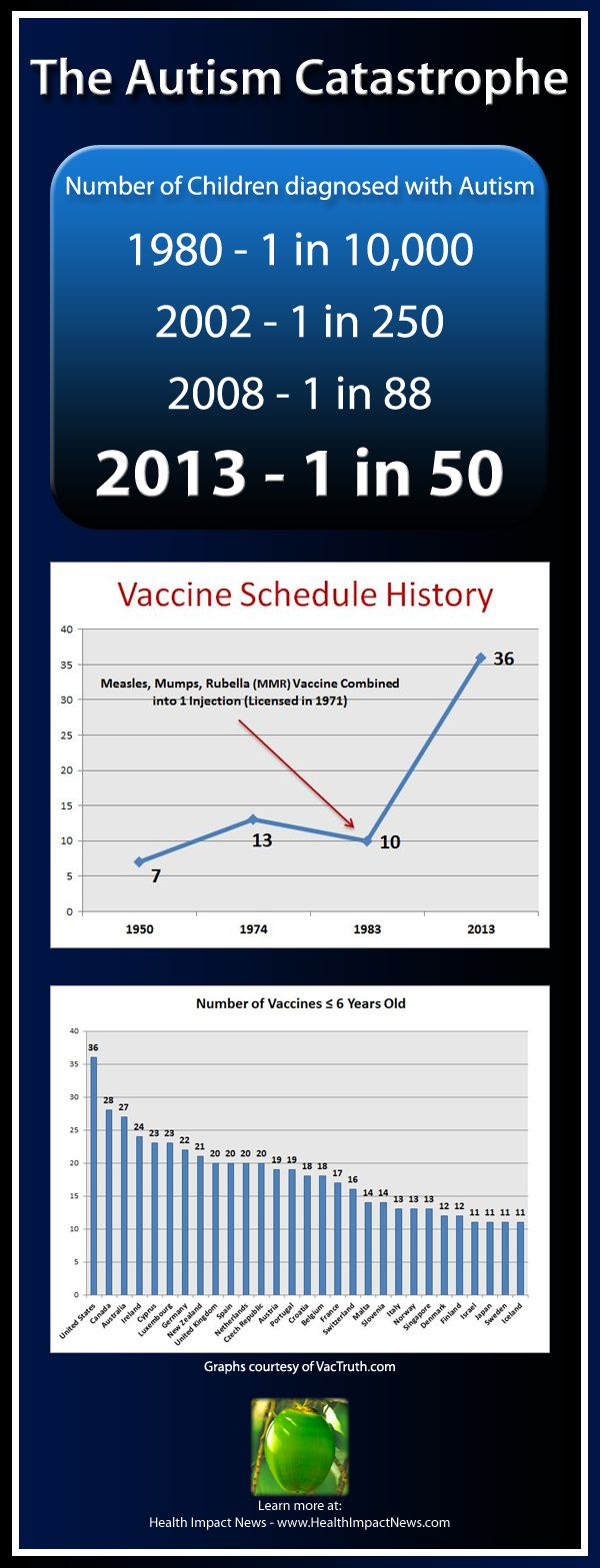 CDC Now Admits 1 in 50 School Children with Autism   Time to Stop Ignoring the Vaccine Connection