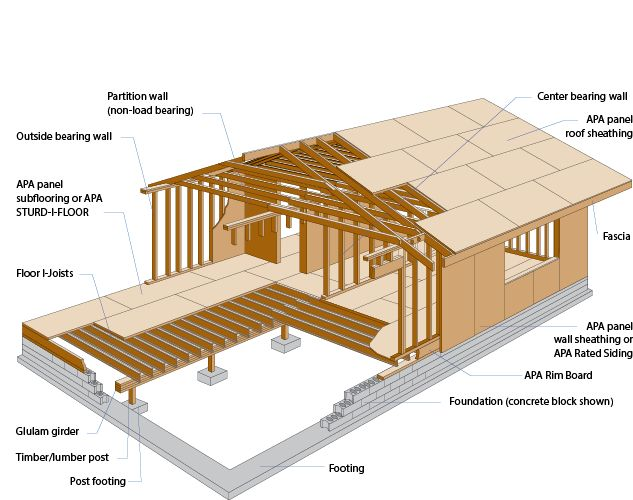 37 Best Architecture Construction Terminology Images On