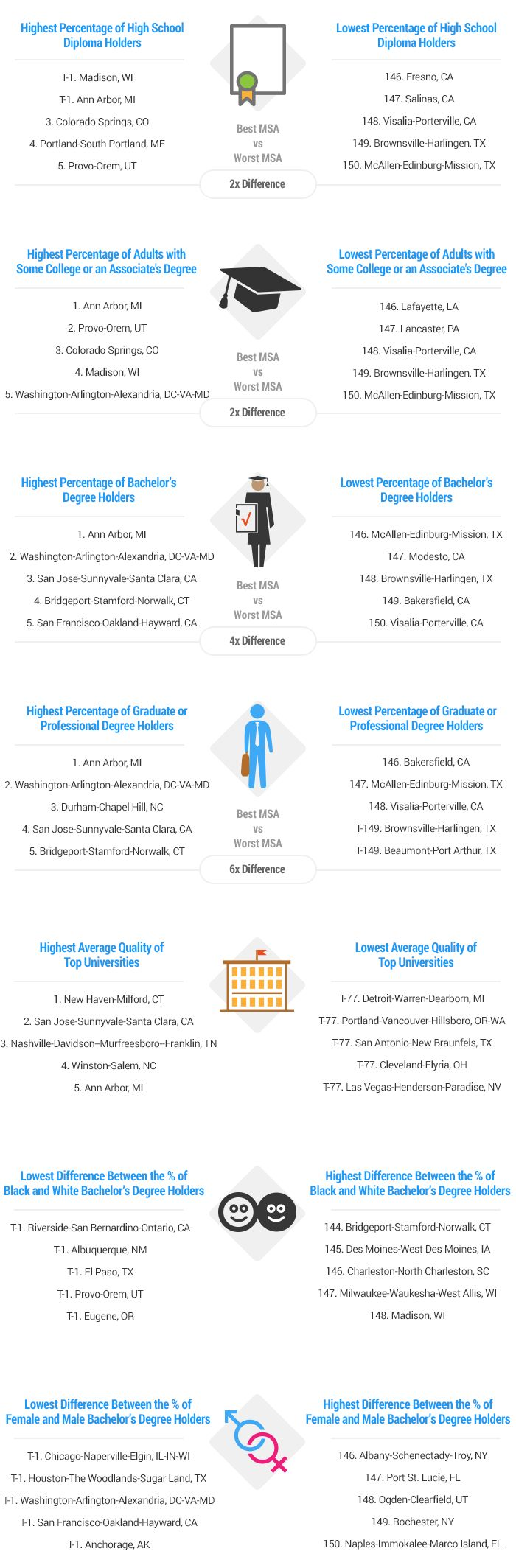 Most-and-Least-Educated-Cities-Artwork