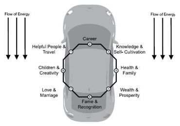 The basic premise of Car Shui is simple. It utilizes Feng Shui techniques and applies them to the perimeters of a car. This is especially important because people spend so much time in their cars. It doesn't matter why they use the car but that the car has a forward motion. People can use their cars for a myriad of reasons ranging from conducting business, driving their children to school or to extracurricular activities, shopping, or for simply driving to local and long distance…