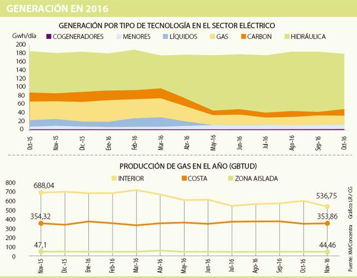 Crédito del sector eléctrico subió 165%