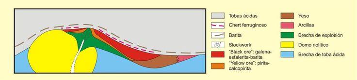 """Tipo Kuroko (VMS) La mineralogía habitual de estos yacimientos incluye siempre pirita como fase más abundante, acompañada por calcopirita, esfalerita, galena y barita. Es relativamente frecuente la separación en cuerpos mineralizados con mineralogías diferenciadas: las denominadas """"black ores"""", constituidas mayoritariamente por galena y esfalerita, junto con barita subordinada, y las denominadas """"yellow ores"""", con pirita.."""