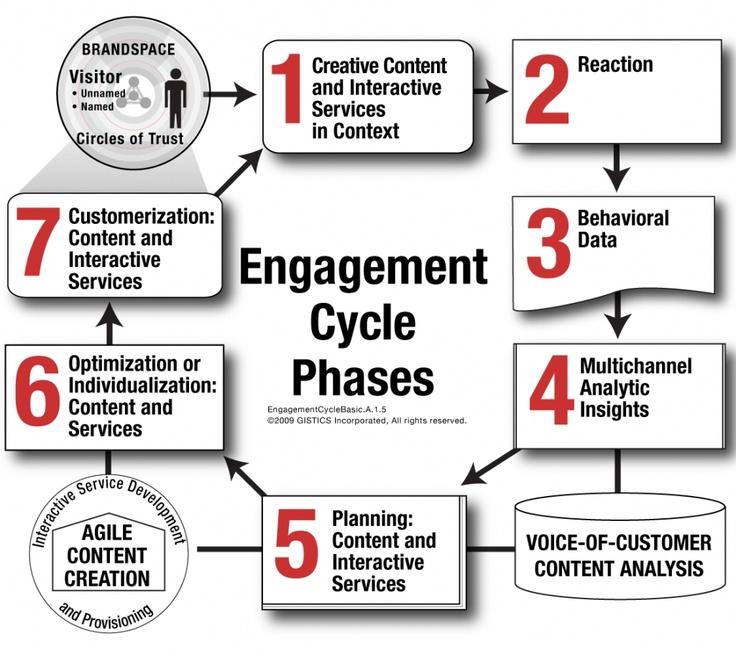 Engagement helpt -samen met content management en social media management - een organisatie richting social business