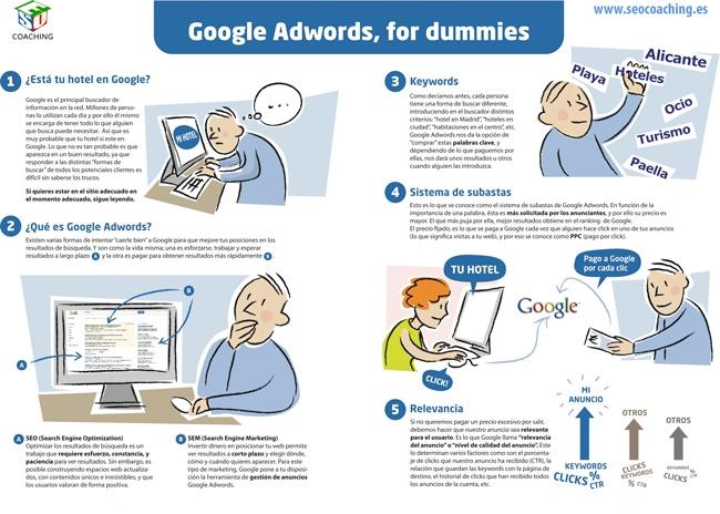 Lo que necesitas saber sobre #GoogleAdwords  @SEO_Noticias