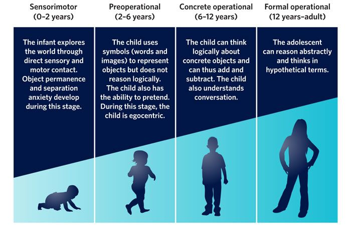 This photo helps go into depth on how and why his theory works. At the middle grade stage, most children fall between concrete and formal operational stages.  Piaget believed the child would have trouble with deductive logic at this stage.  We have to understand that some students may be in the concrete operational stage through 8th grade.