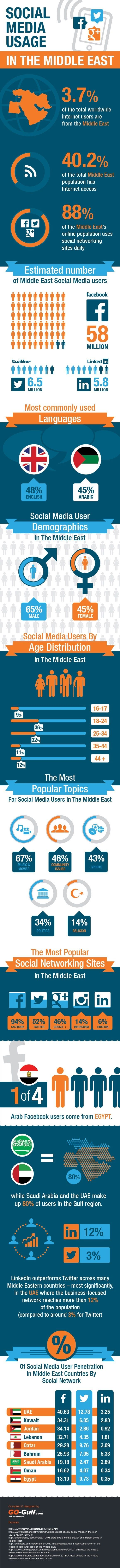 Usage Of Social Media In The Middle East – An Infographic
