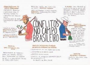Mapa Mental: Conflitos no Campo Brasileiro