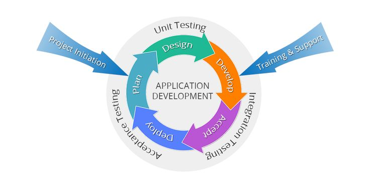 Snyxius offers custom application development services to help align your business processes, improve process efficiency, and manage costs, productivity & deliverables.