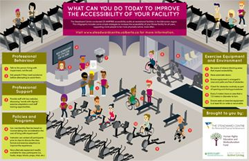 WHAT CAN YOU DO TODAY TO IMPROVE THE ACCESSIBILITY OF YOUR FACILITY? AIMFREE Report Highlights Fitness Facility Accessibility