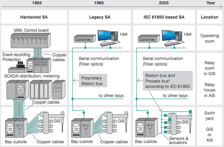 Substation automation architecture from hardwires over proprietary protocols to IEC 61850. Substation Automation Venezuela. Substation Automation Peru. Substation Automation Trinidad & Tobago. Substation Automation Latin America.