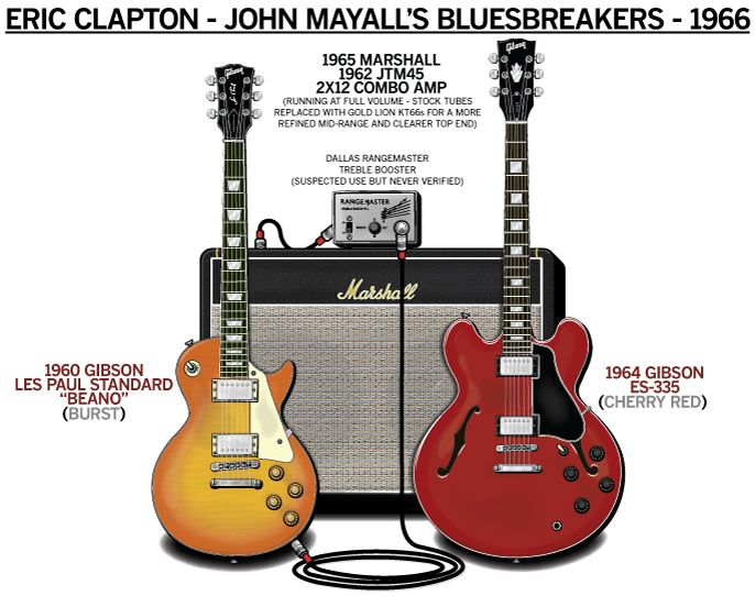 eric clapton john mayall 39 s bluebreakers 1966 guitar rig poster guitar rigs. Black Bedroom Furniture Sets. Home Design Ideas