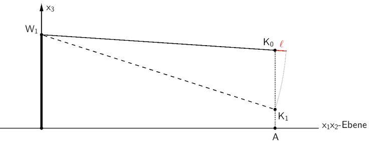 Betrachtung der Ebene, in der die Punkte W₁, K₀, K₁ und A liegen.