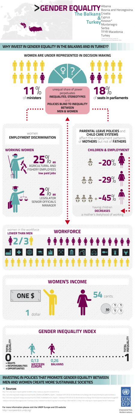 An experiment on gender equality in the workforce