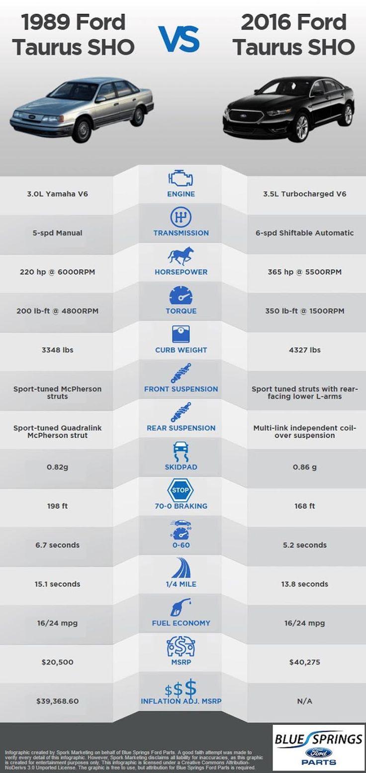 Ford Taurus SHO: 1989 vs 2016 Comparison Chart