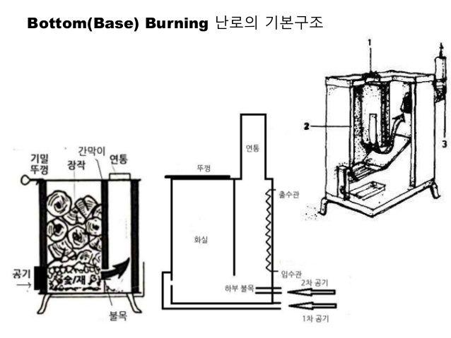 Bottom(Base) Burning 난로의 특징 • 공기를 화실 바닥에만 집중하여 연소점을 화실 바닥에 제한하므로 화실 상부에 적재된 화목은 급격히 연소되지 않으면서 서서히 가열 건조되므로 연소시간(Burning ti...