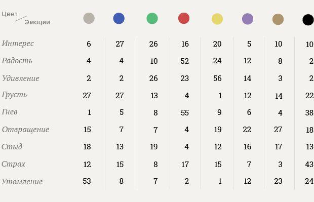 работе мы используем таблицу, которая позволяет составить эмоциональные профили каждого из восьми цветов Люшера. Некоторые эмоции выражаются либо преимущественно одним цветом, либо однородной цветовой комбинацией. Это относится к «страху» (чёрный), «грусти» (серый, синий, чёрный), «утомлению» (серый, чёрный, коричневый), «радости» (жёлтый, красный).В долгосрочной перспективе цвет влияет на человека сильнее всего.