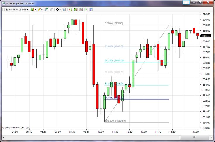 how to create indicator in ninjatrader